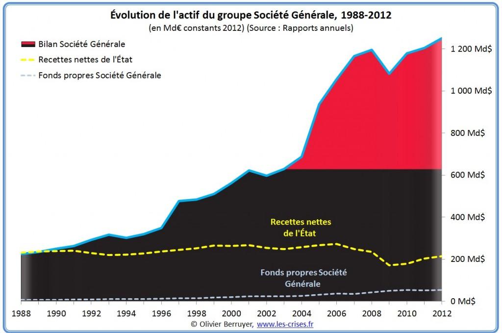 bilan Société Générale