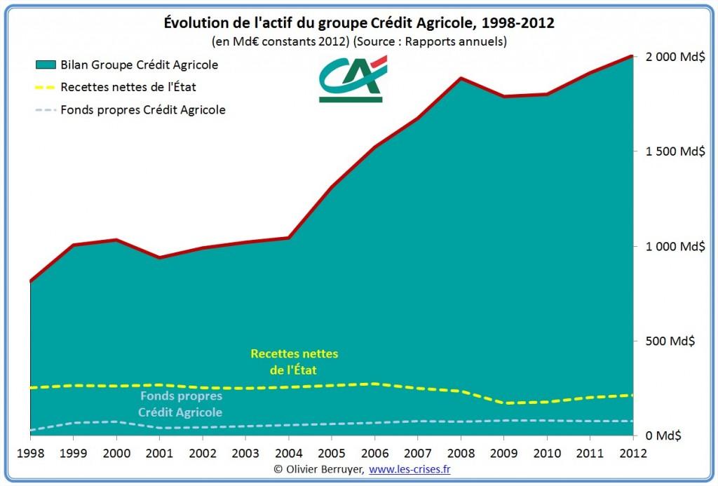 bilan crédit agricole