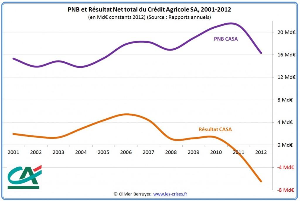 crédit agricole Resultat
