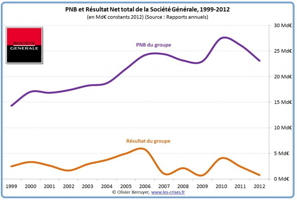 résultats Société Générale