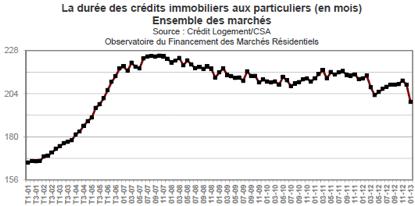 durée des crédits immobilier
